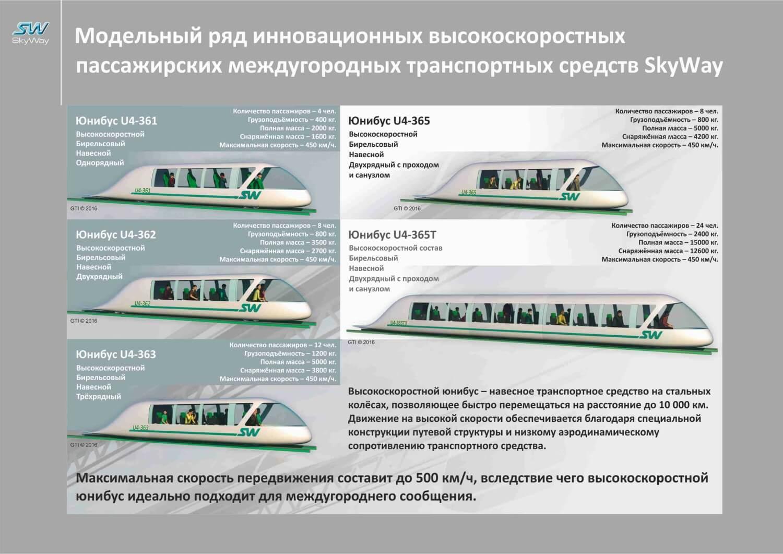 Струнный транспорт высокоскоростной модельный ряд