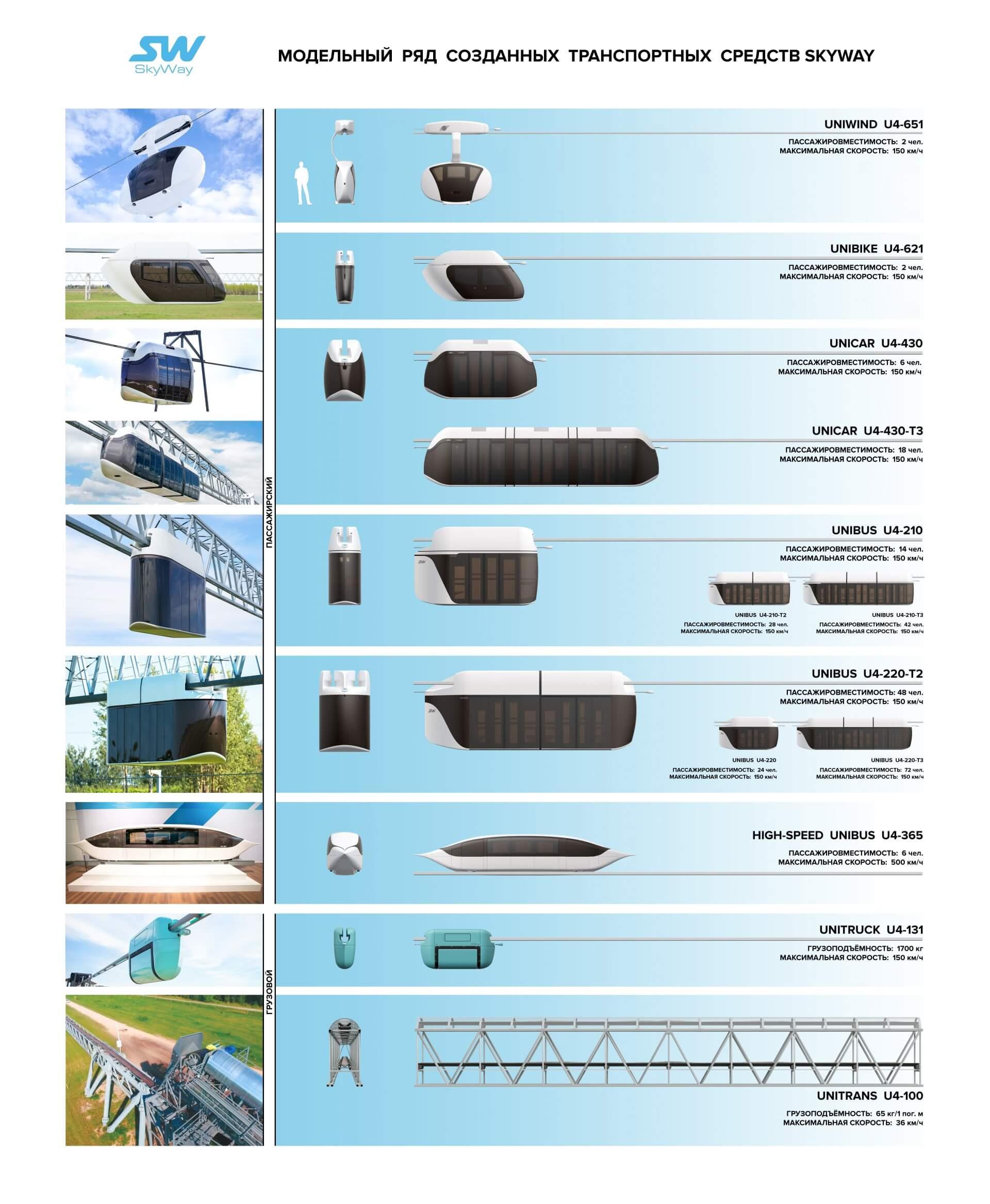 Модельный ряд струнного транспорта SkyWay 2019